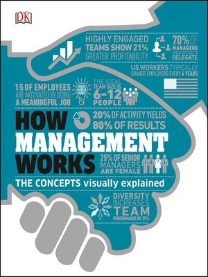 cover image of How Management Works