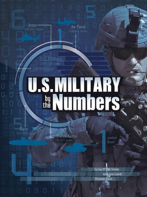 cover image of U.S. Military by the Numbers