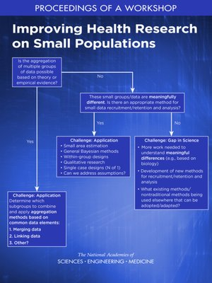 cover image of Improving Health Research on Small Populations